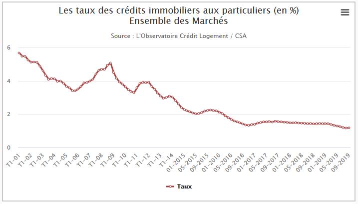 taux de crédits immobiliers