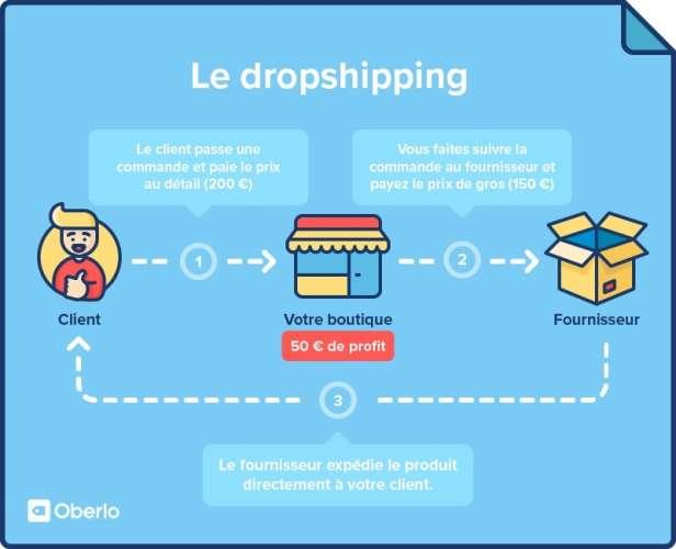 dropshipping shopify expliqué en une image